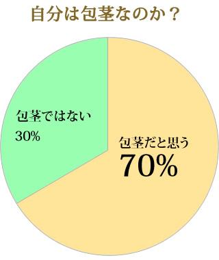 包茎率のグラフ